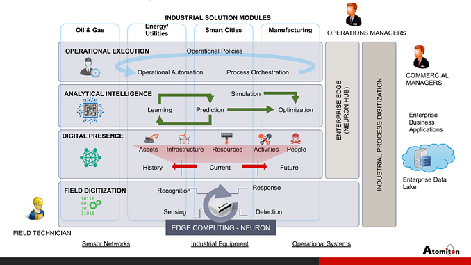 Atomiton IIoT Operating Stack (illustration: Atomiton)