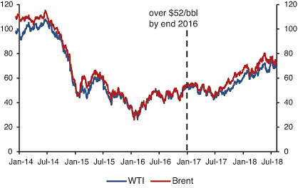 Crude Oil Prices since January 2014, USD per bbl (source: U.S. Energy Information Administration (EIA), Apex)