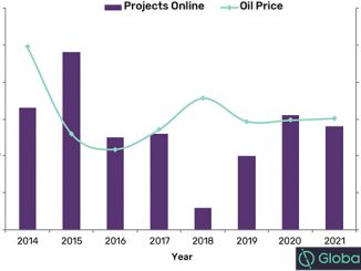 Number of new projects online in Europe against Brent Crude Oil price 2014-2021 (source: GlobalData and Gas Intelligence Center)