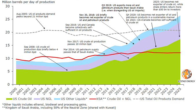 America's incredible path towards oil dominance