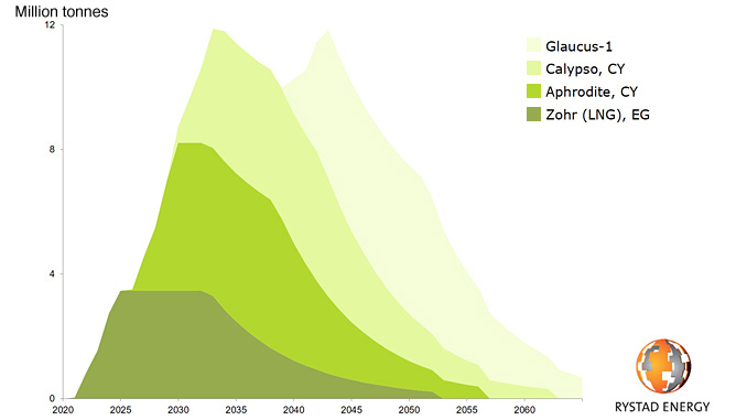 Zohr LNG, Aphrodite, Calypso and Glaucus-1 production profile