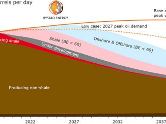 Rystad Energy peak oil demand cases versus global liquids supply