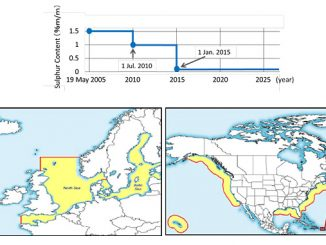 Above, sulphur content limits in emission control area (ECAs) – and sea areas currently designated as ECAs – the Baltic Sea and North Sea area in Europe and the US/Canadian Coast and the Caribbean Sea area