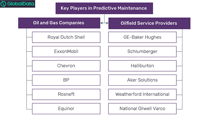Key players in predictive maintenance theme (source: GlobalData, Oil and Gas Intelligence Center)