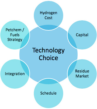Figure 1. Major reconfiguration technology choice is based on a number of factors.