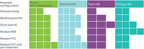 Table 1. Comparison between residue upgrading technologies.