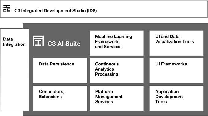The C3 AI Suite is comprehensive software that uses a model-driven architecture to accelerate delivery and dramatically reduce the complexities of developing AI-enabled applications