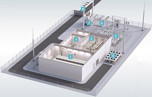 SVC PLUS Frequency Stabilizer: (1) Supercapacitors, (2) SVC PLUS converter, (3) Control room, (4) Cooling, (5) Phase reactor yard, (6) MV switchyard, (7) Power HV/MV transformer, (8) Connection to the HV switchyard