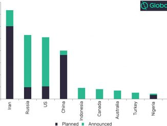 Global planned and announced methanol capacity additions by top 10 countries (mtpa), 2030 (source: GlobalData, Oil and Gas Intelligence Center)