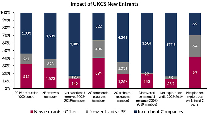 Summary graphic of various UKCS metrics split between incumbent companies, new entrant companies backed by Private Equity and all other new entrant companies (data labels indicate the underlying values) (source: Westwood Atlas)