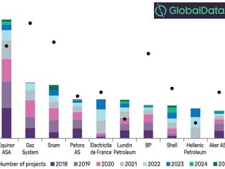 Capex spending by key companies on planned and announced projects across oil and gas value chain in Europe, 2018-2025 (illustration: GlobalData – Upstream, Midstream, Downstream, and Petrochemicals Analytics, GlobalData Oil and Gas)