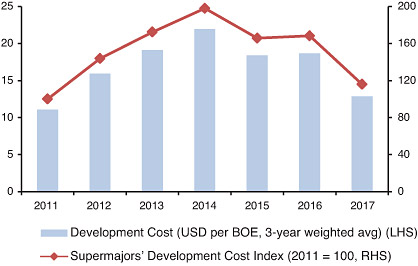 Supermajors Cost Index – evolution of development costs, 2011 – 2017 (source: Apex Supermajors Database)