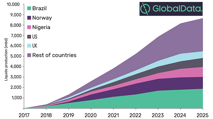 GlobalData says Brazil will contribute 22% of global