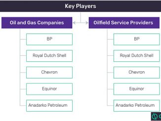 Key players in digital oilfield space (source: GlobalData, Oil and Gas Intelligence Center)