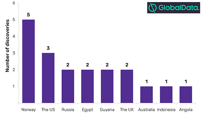Count of oil and gas discoveries by key countries, Q1 2019 (source: GlobalData, Oil and Gas Intelligence Center)