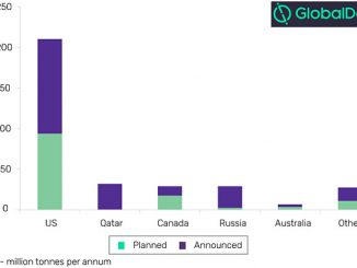 Planned and announced liquefaction capacity by key countries in global LNG industry (mtpa), 2023 (source: GlobalData, Oil and Gas Intelligence Center)