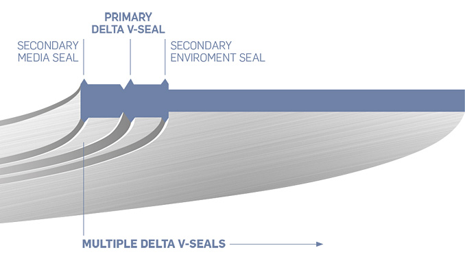 DeltaV-Seal is the next-generation of leak-proof sealing technology