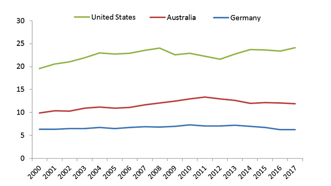 Intensity of energy use from appliances per dwelling, 2000-2017 (GJ/dw) (source: IEA energy efficiency indicators database)