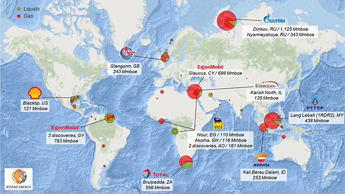 Half year in review: Discoveries up 35% with deepwater