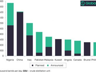 Planned and announced refinery CDU capacity additions by key countries, 2019-2023 (source: GlobalData, Oil and Gas Intelligence Center)