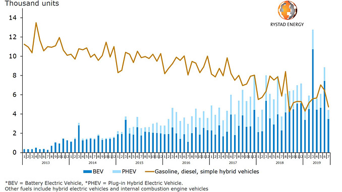 New vehicle sales in Norway – BEVs*, PHEVs* and conventional (source: Rystad Energy research and analysis, Road Information Council of Norway)