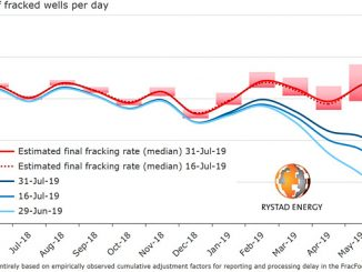 Permian fracking rate by FracFocus database release time (source: FracFocus Chemicl Disclosure Registry, Rystad Energy research and analysis)