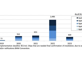 Distribution of BWMS installation dates for ClassNK existing ships