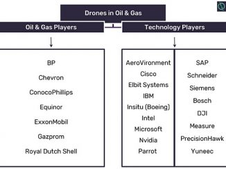 Technology providers, manufacturers and oil and gas companes in dromes theme (source: GlobalData, Oil & Gas Intelligence Center)