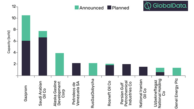 Global planned and announced gas processing capacity by key companies, 2019-2023 (bcfd) (source: GlobalData, Oil and Gas Intelligence Center)