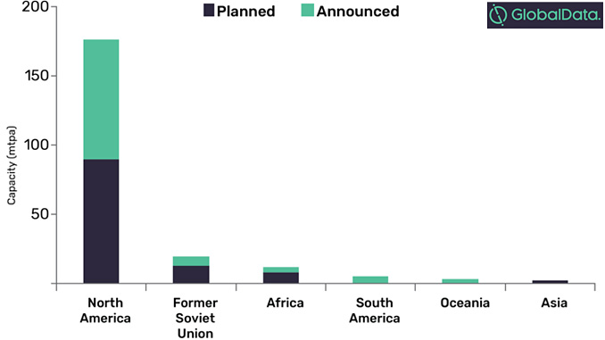 Planned and announced LNG liquefaction capacity by region, 2019-2023 (mtpa) (source: GlobalData, Oil and Gas Intelligence Center)