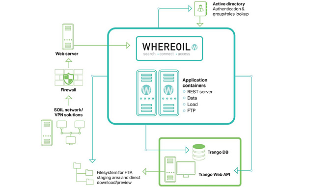 All Norwegian operators use Whereoil as the single point of access to search, access and connect to the Norwegian Petroleum Directorate's national data repository solution, DISKOS