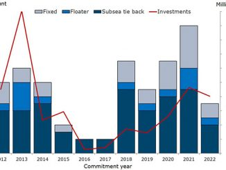 UK offshore greenfield commitments, 2012 to 2022 (source: Rystad Energy ServiceCube)