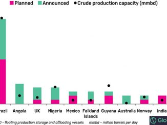 Global planned and announced FPSO additions by key countries, 2019-2025 (source: GlobalData, Oil and Gas Intelligence Center)