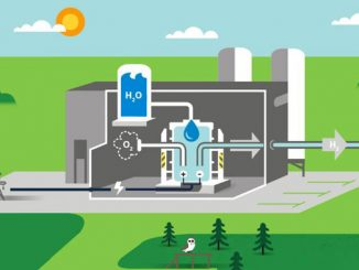 Surplus renewable energy from wind and solar can be used to produce hydrogen via electrolysis