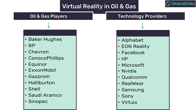 Oil and gas companies and technology providers in VR, 2019 (source: GlobalData, Oil & Gas Intelligence Center)