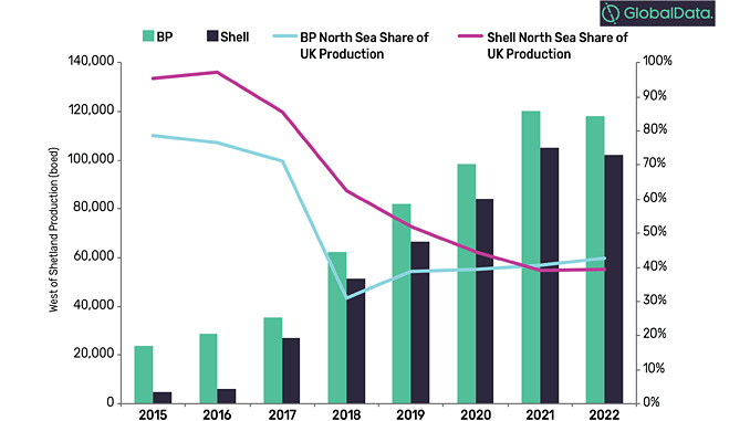 BP and Shell's West of Shetland and North Sea share of UK production (source: GlobalData, Oil and Gas Intelligence Center)