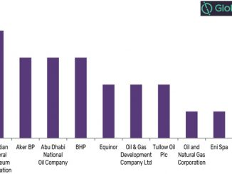 Number of oil and gas discoveries by key companies in Q3 2019 (source: GlobalData, Oil and Gas Intelligence Center)