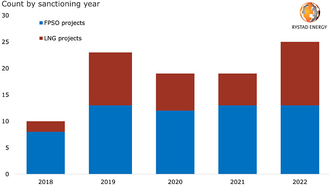 Historical and planned greenfield FPSO and LNG projects (source: Rystad Energy research and analysis, ServiceCube)