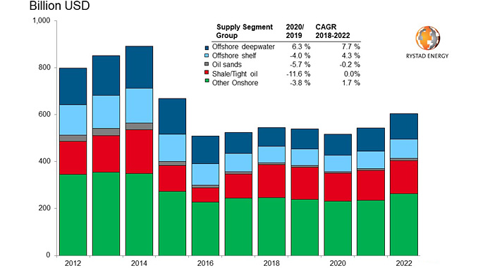 Global investments by supply segment (source: Rystad Energy UCube, December 2019)