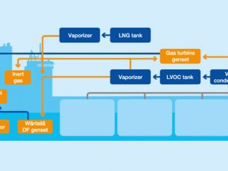 "The Teekay ""E-Shuttle"" tankers operate on both liquefied natural gas (LNG) as the primary fuel, and a mixture of LNG and recovered volatile organic compounds (VOCs) as secondary fuel (illustration: DNV GL/Wärtsilä/Teekay)"