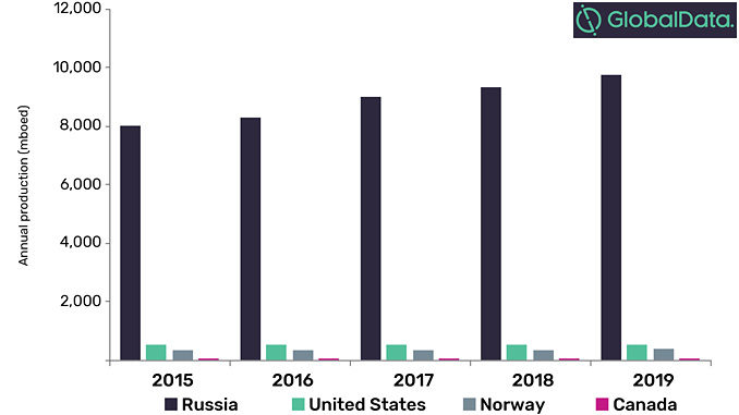 Annual production of hydrocarbons (mboed) across key countries in the Arctic, 2015-2019 (source: GlobalData Oil & Gas Intelligence Center)