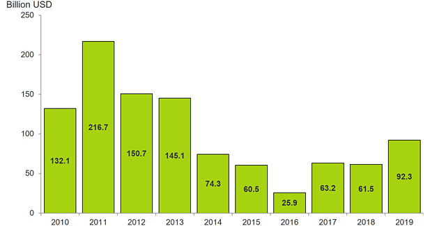 Figure 3: Approved offshore greenfield investments by year of sanctioning (source: Rystad Energy UCube)