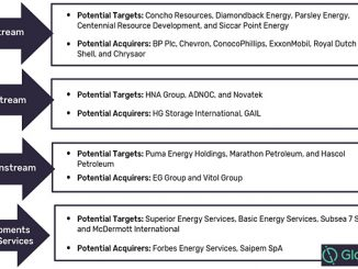 Potential targets and acquirers for M&A and asset transactions in the oil and gas industry over the next 2 years (source: GlobalData Oil and Gas Intelligence Center)