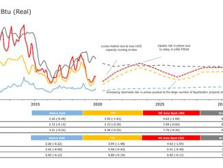 International natural gas prices, base case (source: Rystad Energy research and analysis, Eikon)